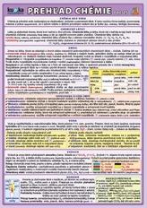 Prehľad chémie pre ZŠ